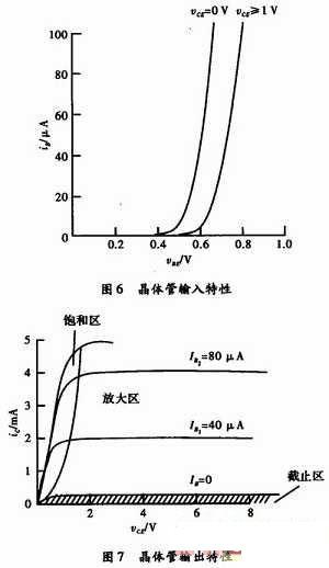 等效电路法在放大电路分析中的应用